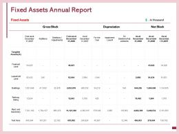 Fixed Assets Annual Report Impairment Loss Adjustments Ppt Powerpoint Presentation Layouts Model