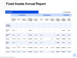 Fixed Assets Annual Report Management Marketing Ppt Powerpoint Presentation Show Format Ideas
