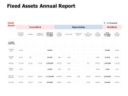 Fixed Assets Annual Report Management Strategy Ppt Powerpoint Presentation File Outline
