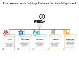 Fixed Assets Lands Buildings Factories Furniture And Equipment