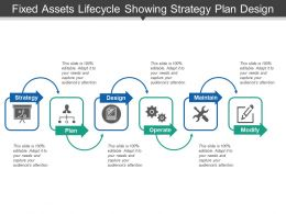 Fixed Assets Lifecycle Showing Strategy Plan Design Procure And Operate