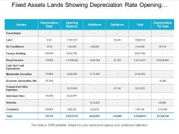 Fixed Assets Showing Depreciation Rate Opening Balance And Addition