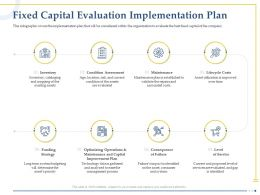 Fixed Capital Evaluation Implementation Plan Optimizing Operations Ppt Graphics