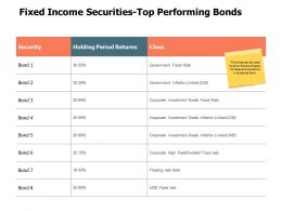 Fixed Income Securities Top Performing Bonds Business Planning Ppt Powerpoint Presentation