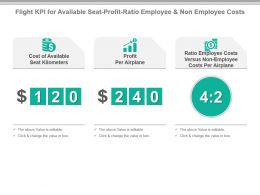 Flight Kpi For Available Seat Profit Ratio Employee And Non Employee Costs Powerpoint Slide