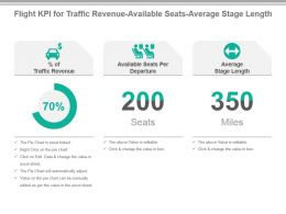 Flight Kpi For Traffic Revenue Available Seats Average Stage Length Presentation Slide