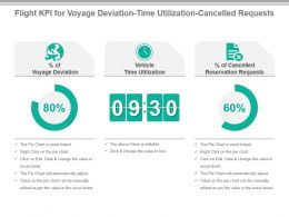 Flight Kpi For Voyage Deviation Time Utilization Cancelled Requests Powerpoint Slide