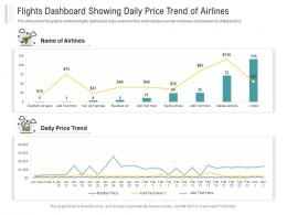 Flights Dashboard Showing Daily Price Trend Of Airlines Powerpoint Template