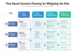 Flow Based Scenario Planning For Mitigating The Risk