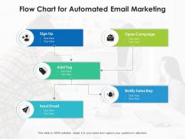 Flow Chart for Automated Email Marketing