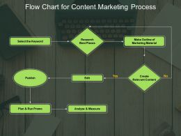 Flow Chart For Content Marketing Process