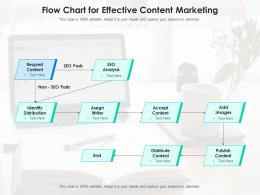 Flow Chart for Effective Content Marketing