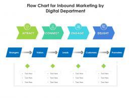 Flow Chart for Inbound Marketing by Digital Department