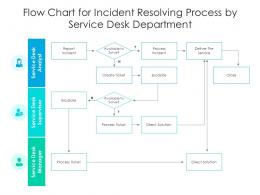 Flow Chart For Incident Resolving Process By Service Desk Department