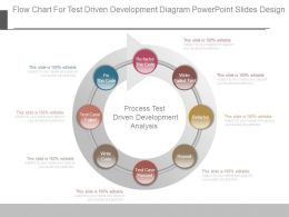 Flow Chart For Test Driven Development Diagram Powerpoint Slides Design