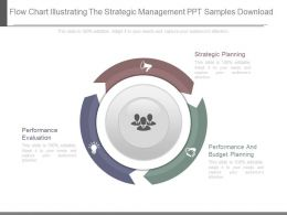 Flow Chart Illustrating The Strategic Management Ppt Samples Download