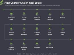 Flow Chart Of CRM In Real Estate Details Ppt Powerpoint Professional Rules