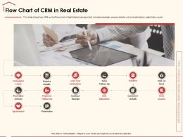 Flow Chart Of CRM In Real Estate Post Sales Ppt Powerpoint Presentation Icon Design Inspiration