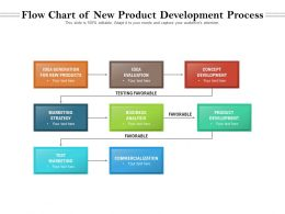 Flow Chart Of New Product Development Process