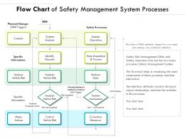 Flow Chart Of Safety Management System Processes