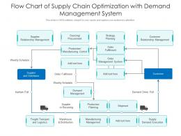Flow Chart Of Supply Chain Optimization With Demand Management System