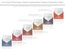 Flow Chart Of Technology Systems Implementation Diagram Presentation Slides