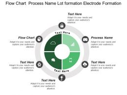 Flow Chart Process Name Lot Formation Electrode Formation