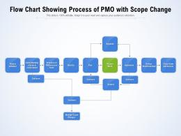 Flow Chart Showing Process Of PMO With Scope Change