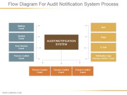 Flow Diagram For Audit Notification System Process