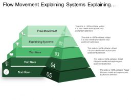 Flow Movement Explaining Systems Explaining Concepts Parts Structure