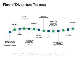 Flow Of Divestiture Process