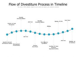 Flow Of Divestiture Process In Timeline