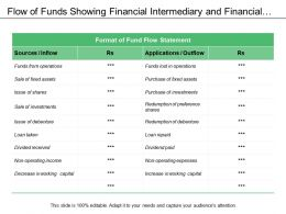 Flow Of Funds Showing Financial Intermediary And Financial Markets