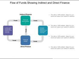 Flow Of Funds Showing Indirect And Direct Finance