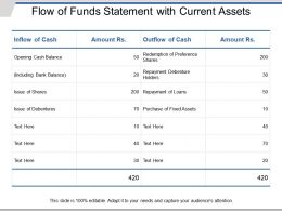 Flow Of Funds Statement With Current Assets