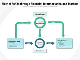 Flow Of Funds Through Financial Intermediaries And Markets