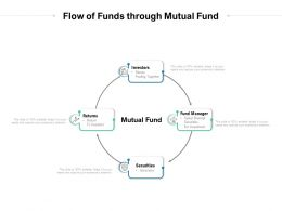 Flow Of Funds Through Mutual Fund