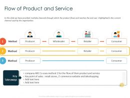 Flow Of Product And Service Teleshopping Ppt Powerpoint Presentation Pictures Files