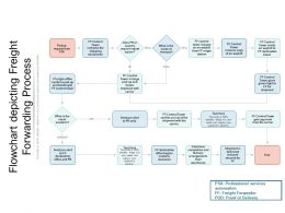 Flowchart Depicting Freight Forwarding Process