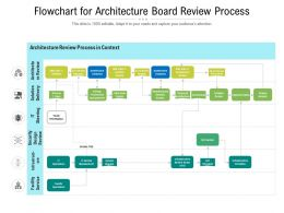 Flowchart For Architecture Board Review Process