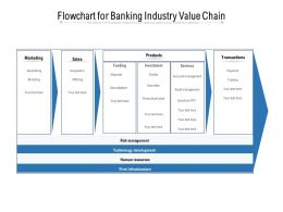 Flowchart For Banking Industry Value Chain