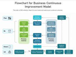 Flowchart For Business Continuous Improvement Model