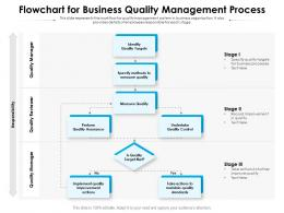 Flowchart For Business Quality Management Process