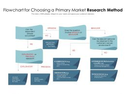 Flowchart For Choosing A Primary Market Research Method