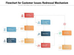 Flowchart For Customer Issues Redressal Mechanism