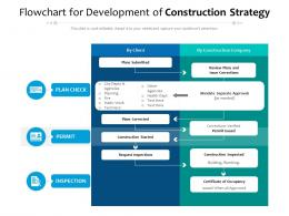 Flowchart For Development Of Construction Strategy