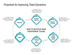 Flowchart For Improving Team Dynamics