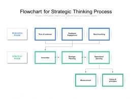 Flowchart For Strategic Thinking Process