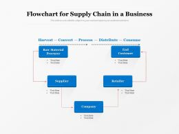 Flowchart For Supply Chain In A Business