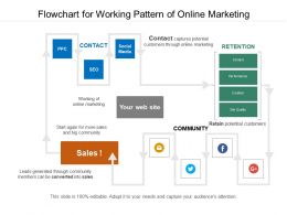 Flowchart For Working Pattern Of Online Marketing